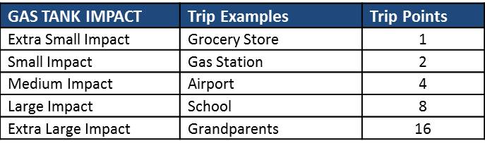 Chart 2 - Trip distance and complexity has a direct correlation to how much gas is used in my tank.