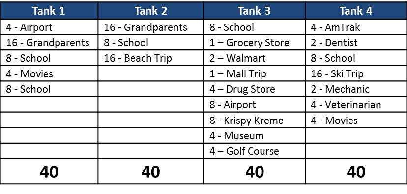 Based on how many trip points I average per tank, I can forecast how many tanks are needed for my future trips.