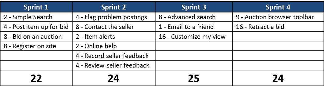 Figure 1 - Based on estimated story point velocity, a release plan shows stories target for sprints.