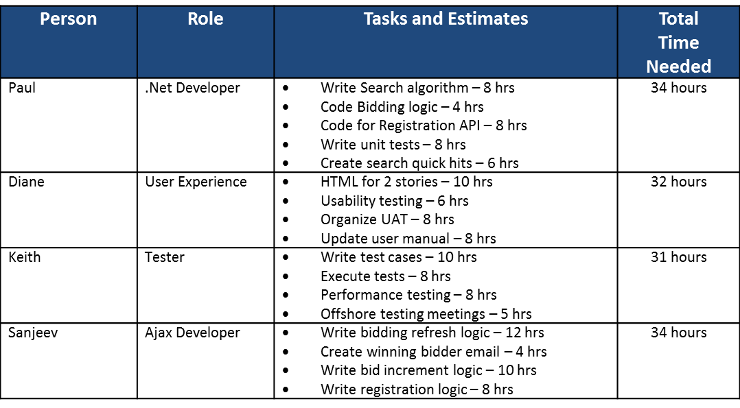 Figure 3 - A team identifies and estimates all of their tasks for a given sprint.