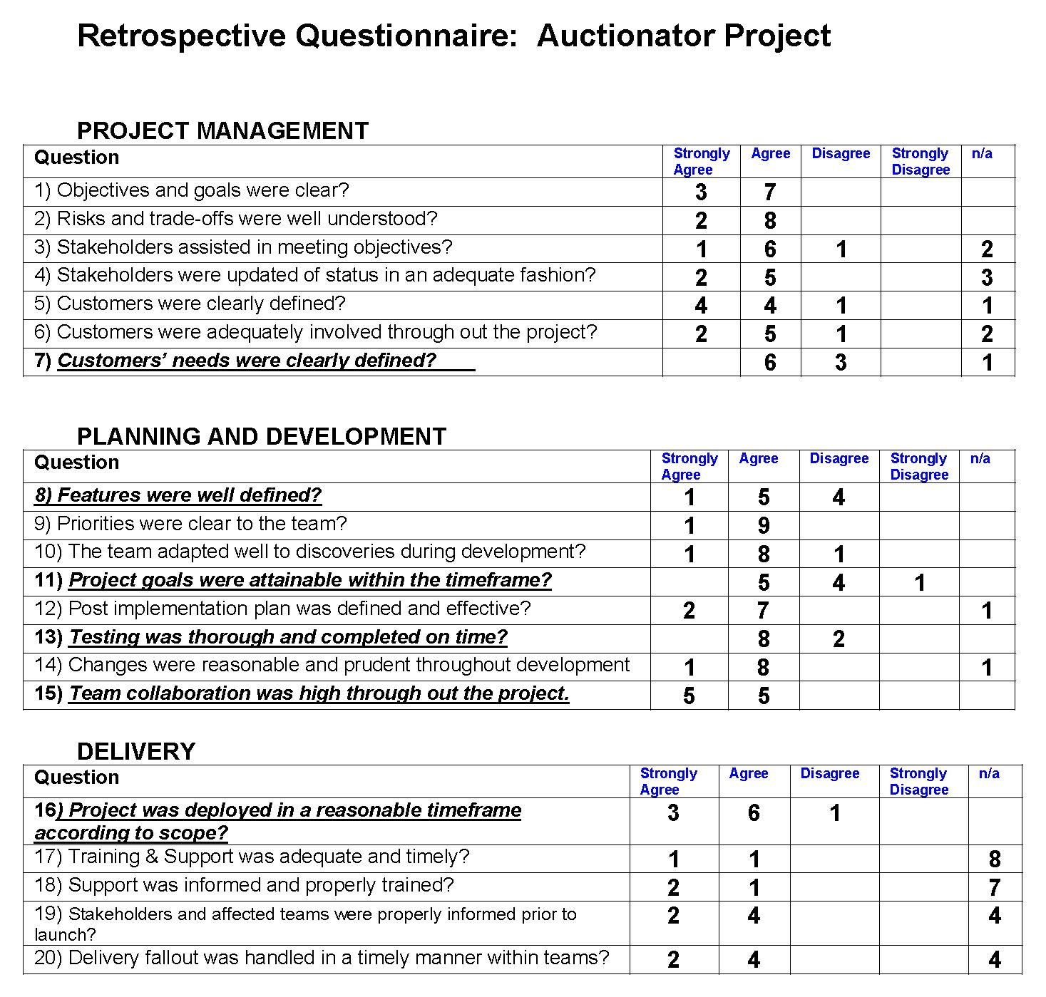 Figure 3:  Summarized survey results can be emailed back to the team after they complete the survey.  Bold tells the team we will cover these areas at a minimum, during the retrospective meeting.
